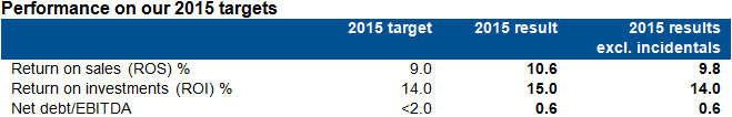 Performance on our 2015 targets